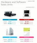Wii U kommt nicht nach oben: Im ersten Quartal fand die Konsole nur 160.000 Käufer