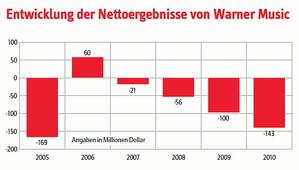 Bilanzzahlen unter Druck: In den vergangenen sechs Geschäftsjahren schrieb die Warner Music Group unterm Strich nur einmal schwarze Zahlen ...