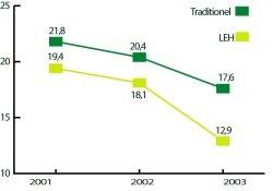 Entwicklung Durchschnittspreis: Im LEH werden Mengenzuwächse durch stärker rückläufige Preise erreicht