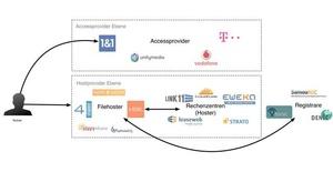 Unten mischt sich alles: Die Ebenen der Accessprovider und der Hostprovider