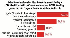 Harte Fronten: Fast 70 Prozent der Umfrageteilnehmer sehen die GEMA kritisch