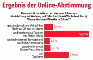 Große Hoffnung auf das Live-Geschäft: Das Ergebnis der jüngsten vote/quote-Umfrage