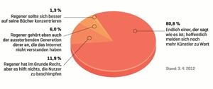 Eindeutiges Ergebnis: Die jüngste Vote & Quote-Umfrage von MusikWoche