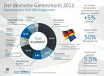 Die G.A.M.E.-Zahlen von Newzoo sehen ein starkes Digitalgeschäft in Deutschland