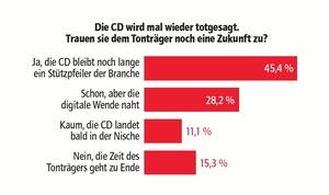 Die Nachrichten vom Tod der CD scheinen übertrieben: Die Branche sieht die CD auch weiterhin als Stützpfeiler