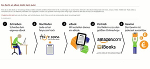 Bietet nach Musik nun auch für Literatur eine Plattform: Feiyr (Bild: feiyr.com, Screenshot)