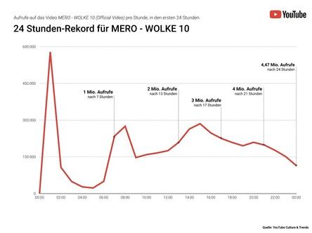 """Die erste Million schon zum Frühstück im Kasten: YouTube zeichnet die Erfolgskurve der """"Wolke 10"""" von Mero in den ersten 24 Stunden nach Veröffentlichung des Musikvideos nach (Bild: YouTube Culture & Trends)"""