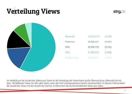 """Die meisten Views gab es im August für """"Minecraft""""-Videos (Bild: strg./""""YouTube Influencer Report: Games"""")"""