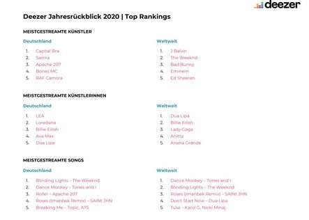 Jahrescharts auf einen Blick: die Top 5 der bei Deezer am häufigsten angehörten Künstlerinnen und Künstler sowie die national und international erfolgreichsten Songs des Jahres (Bild: Deezer)