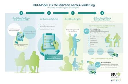 Das BIU-Schaubild erläutert das Grundprinzip des Fördermodells, das der Verband nun vorgelegt hat