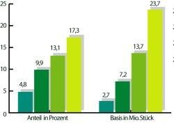LEH-Anteil am Mengenvolumen DVD (Jeweils 1. Halbjahr; Basis: Menge): Der LEH-Anteil an den verkauften DVDs nimmt Jahr für Jahr zu