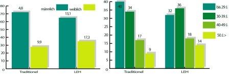 Käuferstrukturen Traditionelle Einkaufsstätten vs. LEH: Im LEH werden in stärkeren Maße Frauen und auch ältere Konsumenten erreicht