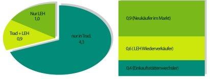 Käuferüberschneidung und Käuferwanderung Trad. Vertriebsweg und LEH: 1,9 Mio. DVD-Käufer kauften im 1. Halbjahr 2003 im LEH, eine Mio. nur dort. 0,9 Mio. LEH-Käufer erwarben 2003 erstmals überhaupt DVDs