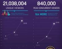 Die E3 2015 sorgte für neue Twitch.tv-Rekorde