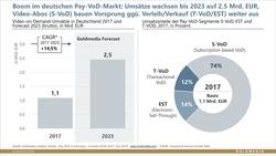 Goldmedia-Grafik zur Entwicklung des deutschen VoD-Markts