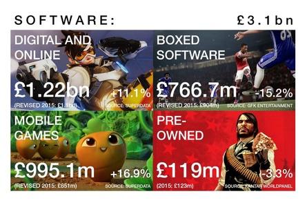 Die Entwicklung im britischen Softwaremarkt laut UKIE