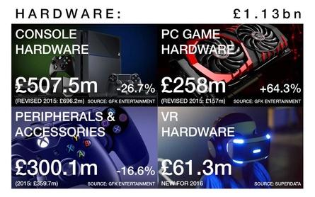 Die Entwicklung im Hardwarebereich laut UKIE
