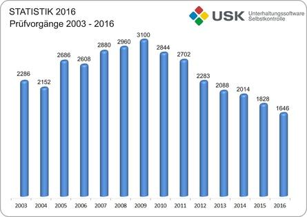 Die Zahl der Prüfvorgänge ist auf dem niedrigsten Stand seit der staatlichen Anerkennung der USK als Prüforganisation für Computer- und Videospiele