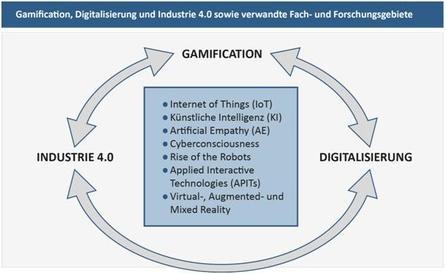 """Schaubild: Gamification, Digitalisierung und Industrie 4.0 stehen in Wechselwirkung zueinander"""" im Dreiklang der Innovationen"""