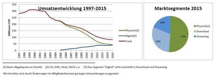 2015 ging es weiter abwärts: Seit 2001 schrumpfte der Schweizer Musikmarkt um insgesamt 73 Prozent (Bild: Präsentation der IFPI Schweiz, Screenshot)