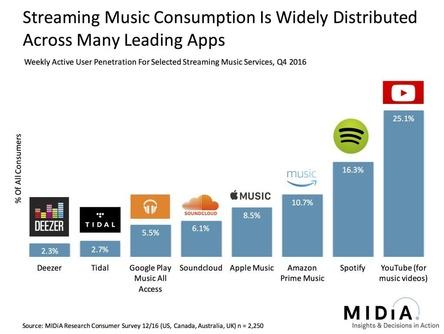 Baut auf WAU-Werte anstelle der MAU-Zahlen: eine aktuelle Erhebung der britischen Marktforscher von Midia Research sieht YouTube nach wöchentlichen Aktivitäten der Nutzer im Wettbewerb der Streamingdienste vor Spotify und Amazon Prime Music (Bild: midiaresearch.com/blog, Screenshot)