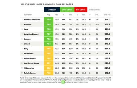 Bethesda führt das Ranking der Majors an (Bild: Metacritic/Screenshot)
