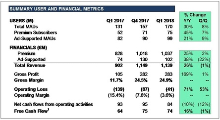Die Einnahmen wachsen, die operativen Verluste bleiben: die Quartalsbilanz von Spotify (Bild: Business Wire)