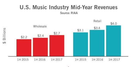 Dynamischer Umsatzsprung: die Einnahmen der Musikunternehmen aus der Vermarktung von Recorded Music in den USA wuchsen von Anfang Januar bis Ende Juni 2017 im Vergleich zum Vorjahreszeitraum nach Konsumentenpreisen um 17 Prozent und nach Großhandelsumsätze um 14 Prozent (Bild: RIAA-Präsentation, Screenshot)
