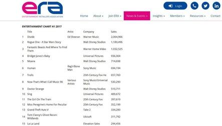 """Ed Sheerans Album """"÷ Divide"""" steht noch vor Titeln wie """"Star Wars"""" oder """"Moana"""": Die Entertainment-Charts der ERA (Bild: Screenshot, http://eraltd.org)"""