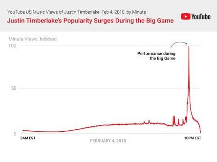 Eindrucksvolle Spitze: Der Auftritt von Justin Timberlake in der Halbzeitpause des Super Bowl sorgte bei YouTube nach springhaft wachsenden Abrufen von Musikvideos des Künstlers (Bild: YouTube)