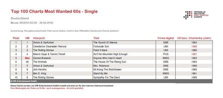 """Erweitern ab sofort das Portfolio der Offiziellen Deutschen Charts: Die """"Most Wanted Charts"""", die von GfK Entertainment im Auftrag des Bundesverband Musikindustrie ermittelt werden und basieren auf den Absatzwegen Streaming und Download sowie auch auf dem physischen Verkauf. Künftig sollen sie monatlich das aktuelle Abschneiden von Hits aus den 60er-Jahren und den folgenden Jahrzehnten abbilden (Bild: GfK Entertainment)"""