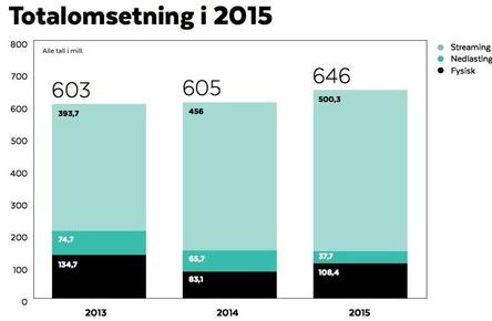 Gesamtmarkt im Plus: Zuwächse im Bereich Streaming und im physischen Geschäft schieben die Jahresbilanz in Norwegen an, doch der physische Markt kommt längst nicht mehr an das Niveau der jüngeren Vergangenheit heran (Bild: ifpi.no, Screenshot)