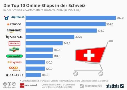 In der Schweiz ist digitec.ch der Platzhirsch, dafür belegt die deutsche Amazon-Site Platz drei (Bild: EHI)
