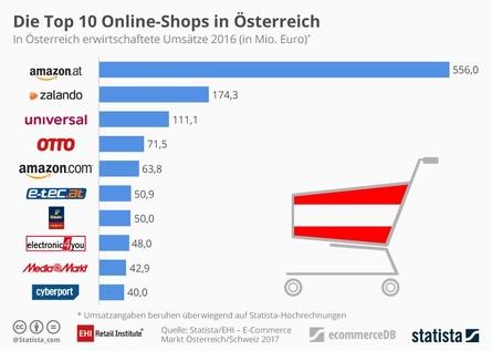 In Österreich bestimmt ganz klar Amazon.at den Markt (Bild: EHI )