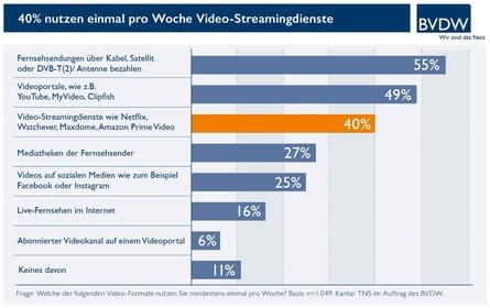 Laut Bundesverband Digitale Wirtschaft wird immer mehr gestreamt (Bild: BVDW)