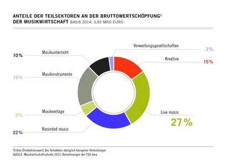 Livebiz knapp vor der Musikindustrie: Die Anteile der musikalischen Teilbranchen an der Bruttowertschöpfung (Bild: Musikwirtschaftsstudie 2015, Berechnungen der FSU Jena)