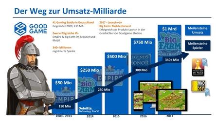 Mit einer Grafik feiert Goodgame Studios das Erreichen der ersten Umsatzmilliarde (Bild: Goodgame Studios)
