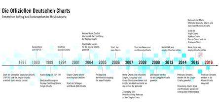 Neue Wegmarke: Nun fließen Abrufe von Songs eines Albums bei Musikabodiensten auch in die Offiziellen Deutschen Charts ein (Bild: Bundesverband Musikindustrie)