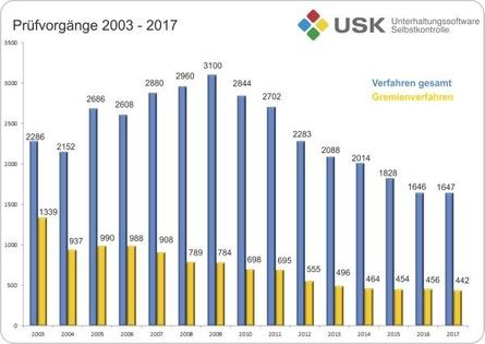 Seit Jahren nimmt die Zahl klassischer Prüfvorgänge bei der USK ab (Bild: USK)
