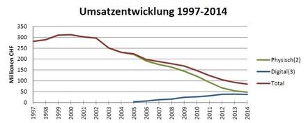 Sinkflug hält an: Die Umsätze im Schweizer Musikmarkt erreichten 2014 nicht einmal mehr ein Drittel des Volumens aus der Hochphase von 1999 und 2000 (Bild: IFPI-Präsentation, Screenshot)