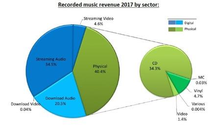 Streaming- und CD-Umsätze fast gleichauf: die Umsatzanteile der verschiedenen Formate im schweizerischen Musikmarkt 2017 (Bild: IFPI Switzerland)