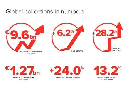 """Trotz Rekord herrscht bei der CISAC noch keine Euphorie: Mit 1,27 Milliarden Euro machen die Tantiemen aus Online-Einnahmen nur 13 Prozent am weltweiten Geschäft mit Lizenzen aus (Bild: CISAC """"Global Collections Report"""" 2017, Screenshot)"""