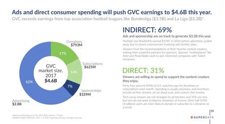 Über die Hälfte des Umsatzes generieren Games-relevante Videos über Werbung (Bild: SuperData)
