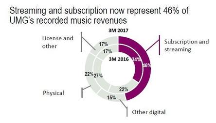 Umsatzanteil von 46 Prozent im Bereich Recorded Music: die Streamingerlöse von Universal Music wachsen weiter, mit einem Umsatzplus von 49 Prozent aber nicht mehr ganz so dynamisch wie noch vor Jahresfrist mit damals 59 Prozent (Bild: vivendi.com, Präsentation zur Q1-Bilanz, Screenshot)