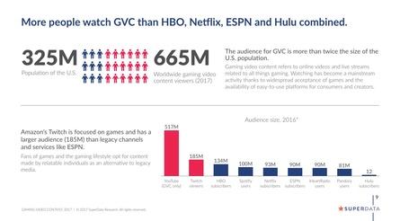 Weltweit schauen mehr Menschen Games-relevante Videos als HBO, Netflix, Hulu und ESPN gemeinsam Abonnenen haben (Bild: SuperData)