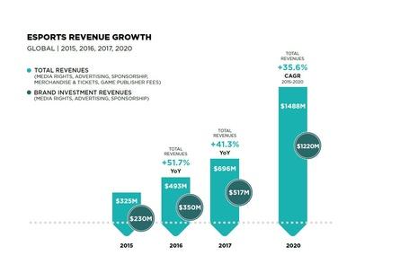 Weltweit steigt der Umsatz im eSport-Markt bis 2020 auf 1,48 Mrd. Dollar (Bild: Newzoo)
