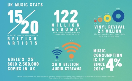 Zuwächse bei Albumäquivalenten, Audiostreams und Vinyl-LPs sorgten in UK unterm Strich für wachsenden Musikkonsum (Bild: BPI/Official Charts Company)